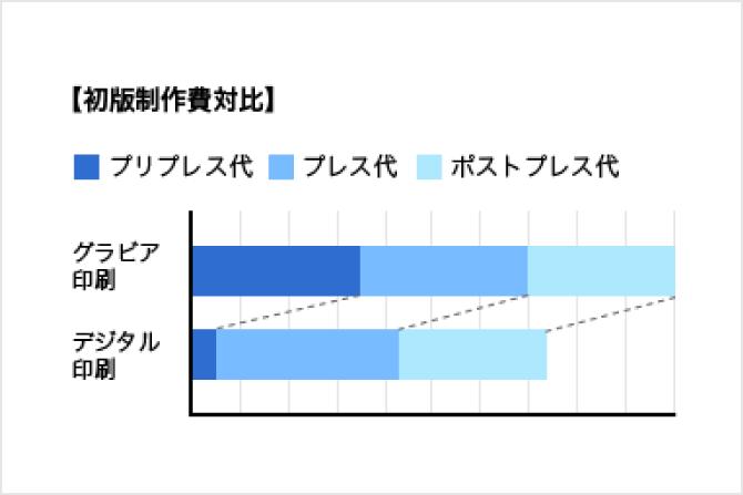 初版制作費対比